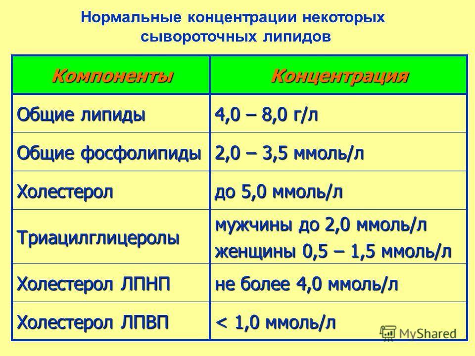 Нормальные концентрации некоторых сывороточных липидов КомпонентыКонцентрация Общие липиды 4,0 – 8,0 г/л Общие фосфолипиды 2,0 – 3,5 ммоль/л Холестерол до 5,0 ммоль/л Триацилглицеролы мужчины до 2,0 ммоль/л женщины 0,5 – 1,5 ммоль/л Холестерол ЛПНП н