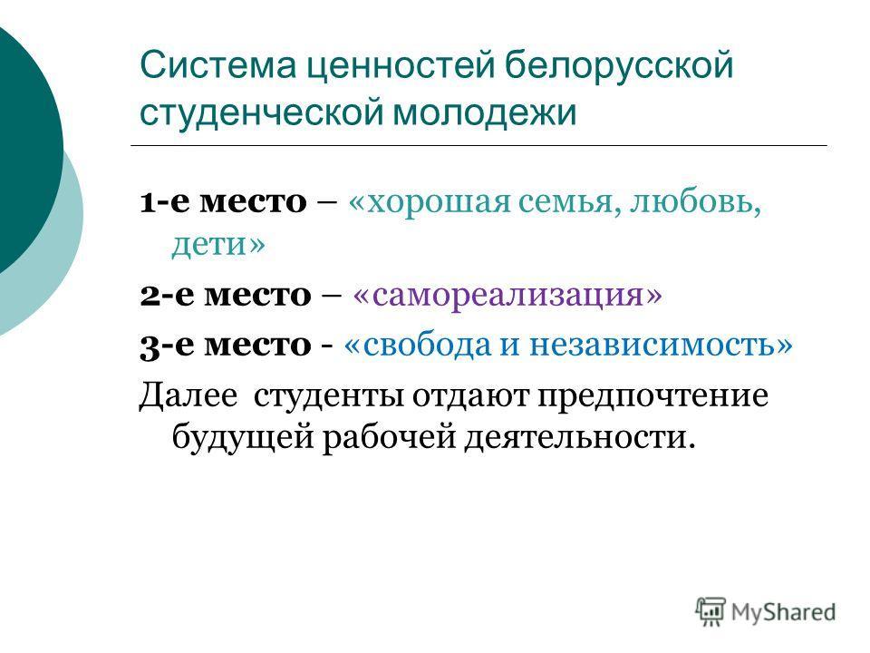 Система ценностей белорусской студенческой молодежи 1-е место – «хорошая семья, любовь, дети» 2-е место – «самореализация» 3-е место - «свобода и независимость» Далее студенты отдают предпочтение будущей рабочей деятельности.