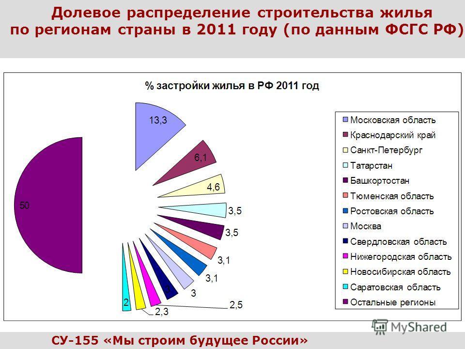 Долевое распределение строительства жилья по регионам страны в 2011 году (по данным ФСГС РФ) СУ-155 «Мы строим будущее России»