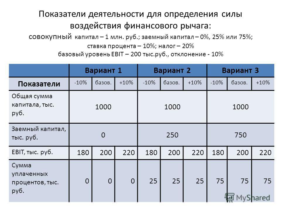 Показатели деятельности для определения силы воздействия финансового рычага: совокупный капитал – 1 млн. руб.; заемный капитал – 0%, 25% или 75%; ставка процента – 10%; налог – 20% базовый уровень EBIT – 200 тыс.руб., отклонение - 10% Вариант 1Вариан