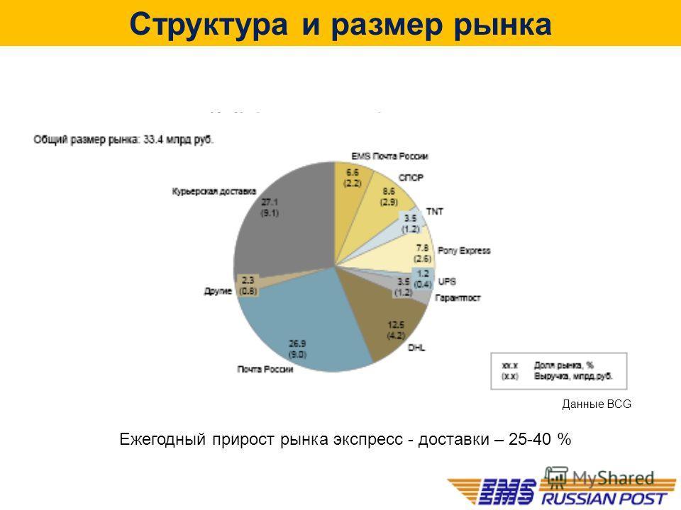 Структура и размер рынка Данные BCG Ежегодный прирост рынка экспресс - доставки – 25-40 %