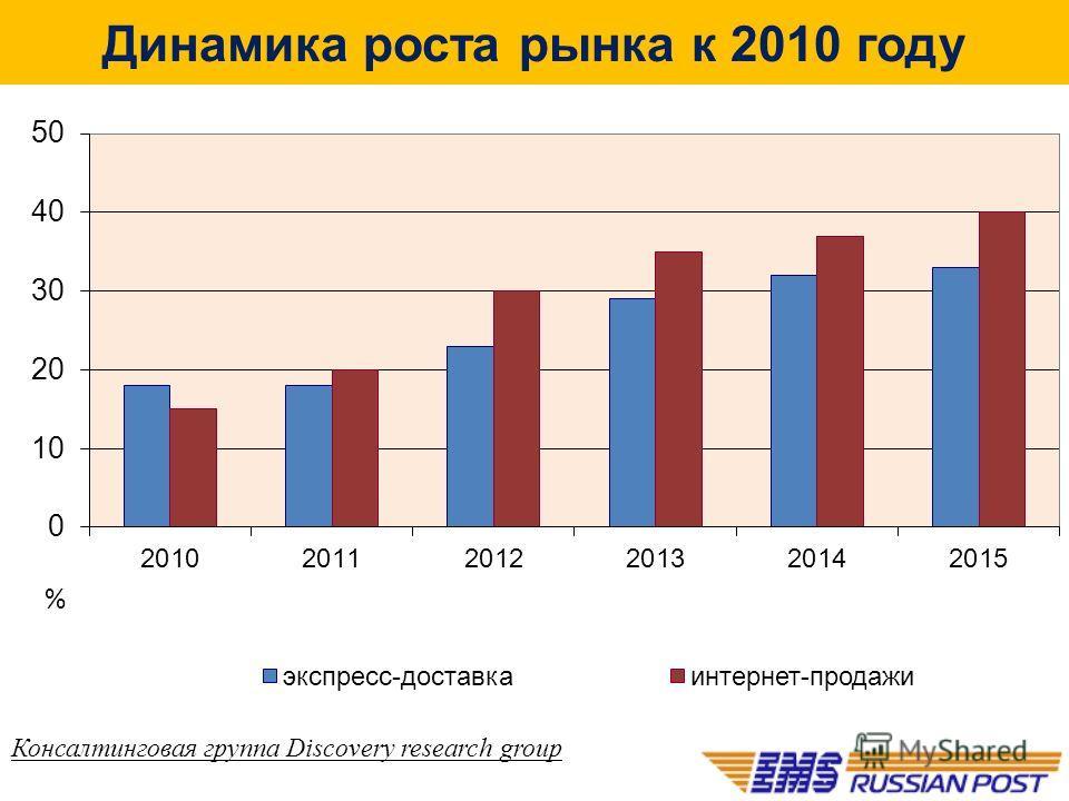 Динамика роста рынка к 2010 году Консалтинговая группа Discovery research group
