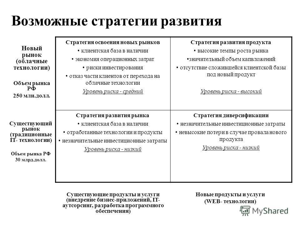 Новый рынок (облачные технологии) Объем рынка РФ 250 млн.долл. Стратегия освоения новых рынков клиентская база в наличии экономия операционных затрат риски инвестирования отказ части клиентов от перехода на облачные технологии Уровень риска - средний
