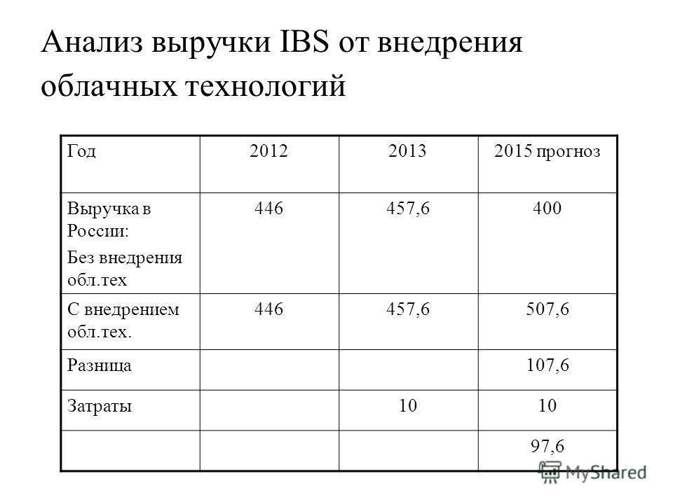 Анализ выручки IBS от внедрения облачных технологий Год201220132015 прогноз Выручка в России: Без внедрения обл.тех 446457,6400 С внедрением обл.тех. 446457,6507,6 Разница107,6 Затраты10 97,6
