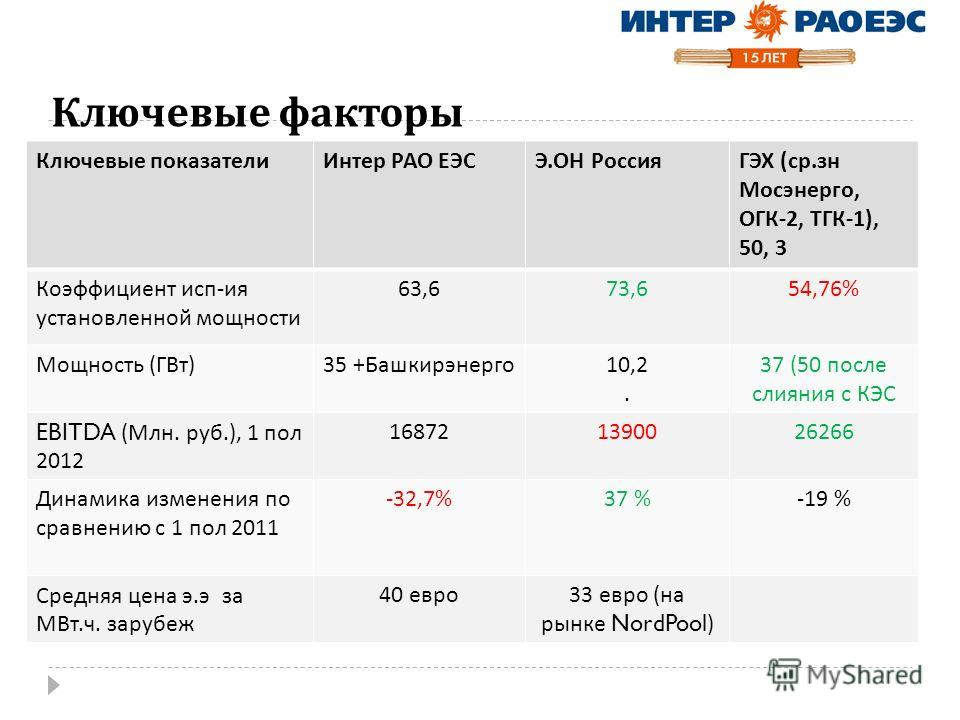Ключевые факторы Ключевые показателиИнтер РАО ЕЭСЭ. ОН РоссияГЭХ ( ср. зн Мосэнерго, ОГК -2, ТГК -1), 50, 3 Коэффициент исп - ия установленной мощности 63,673,654,76% Мощность ( ГВт )35 + Башкирэнерго 10,2. 37 (50 после слияния с КЭС EBITDA ( Млн. ру