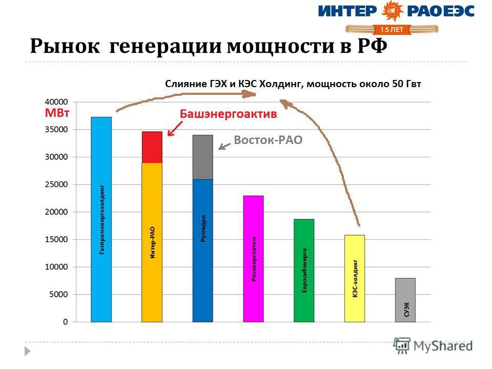 Рынок генерации мощности в РФ