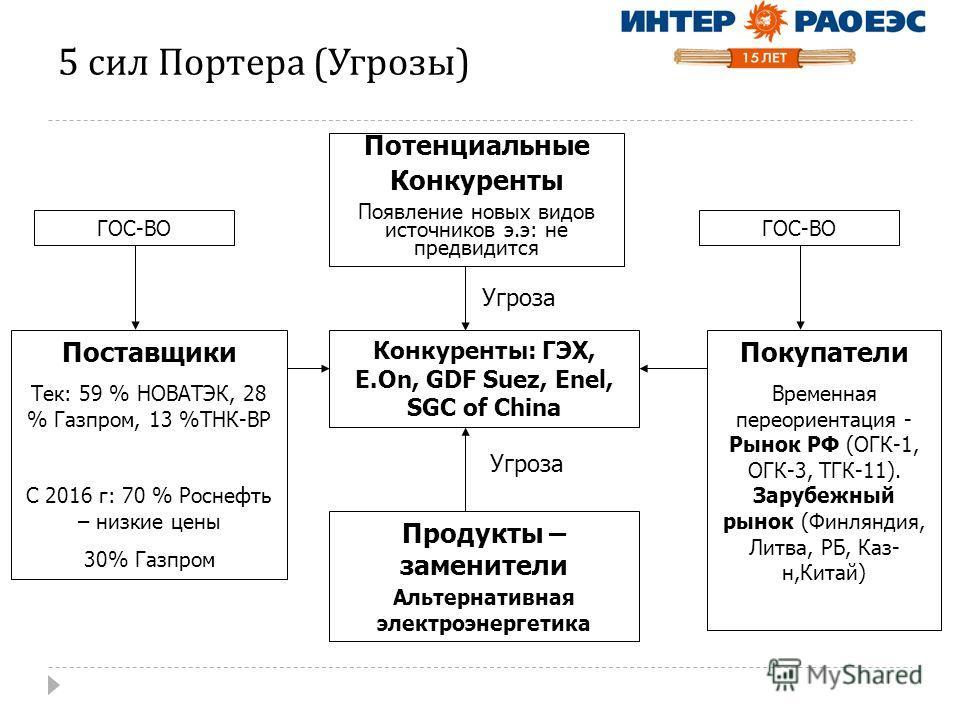 5 сил Портера ( Угрозы ) Потенциальные Конкуренты Появление новых видов источников э.э: не предвидится Конкуренты: ГЭХ, E.On, GDF Suez, Enel, SGC of China Поставщики Тек: 59 % НОВАТЭК, 28 % Газпром, 13 %ТНК-BP С 2016 г: 70 % Роснефть – низкие цены 30