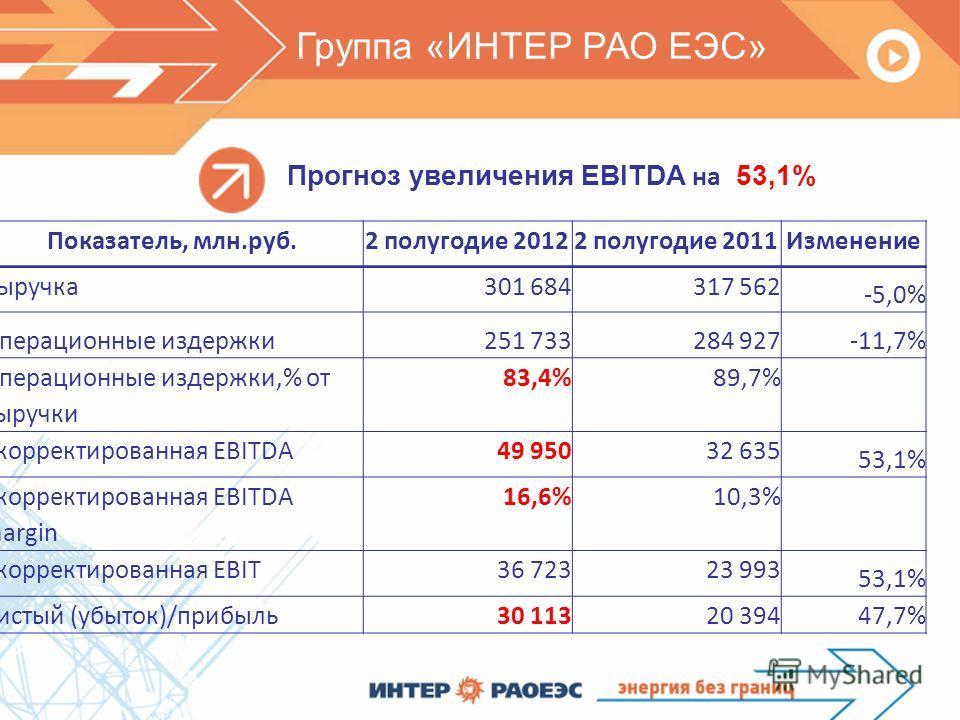 Прогноз увеличения EBITDA на 53,1% Группа «ИНТЕР РАО ЕЭС» Показатель, млн.руб.2 полугодие 20122 полугодие 2011Изменение Выручка 301 684 317 562 -5,0% Операционные издержки 251 733 284 927-11,7% Операционные издержки,% от выручки 83,4%89,7% Скорректир