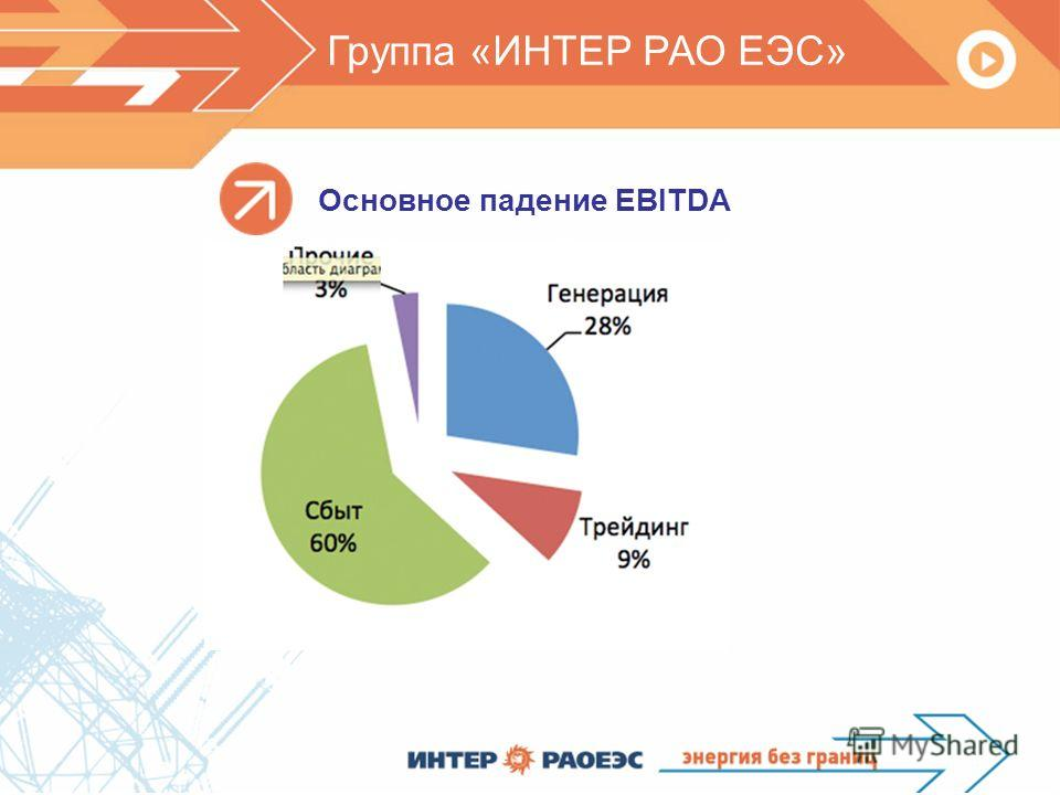Группа «ИНТЕР РАО ЕЭС» Основное падение EBITDA