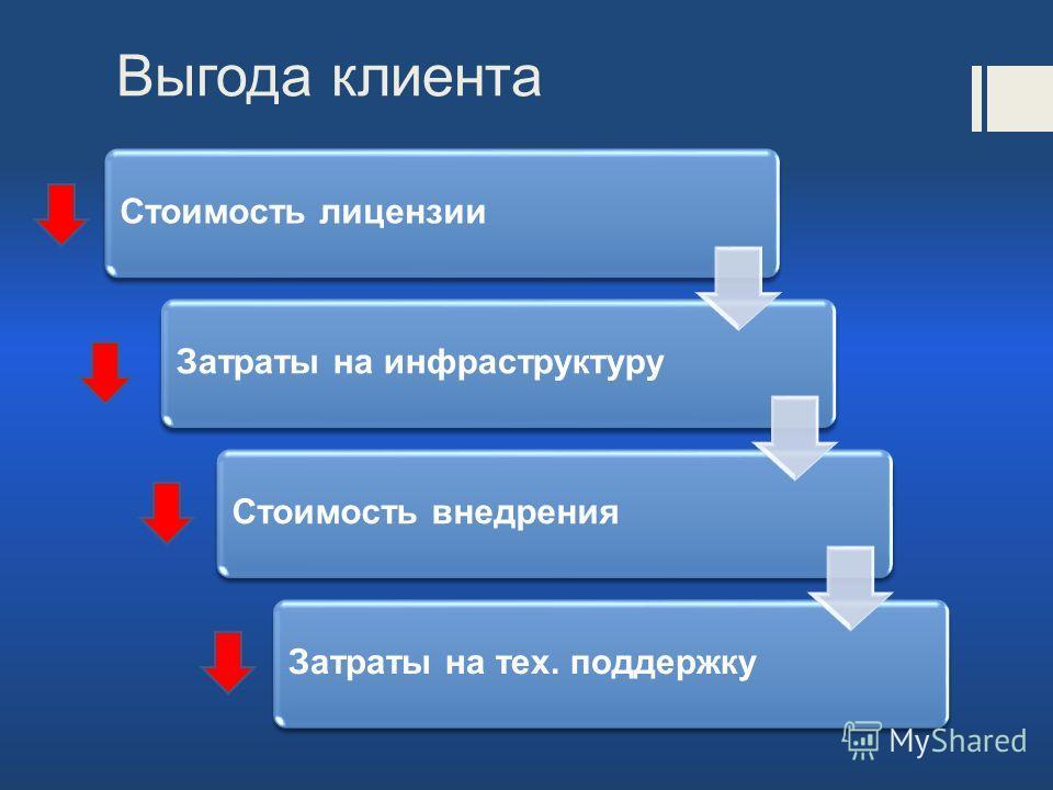 Выгода клиента Стоимость лицензииЗатраты на инфраструктуруСтоимость внедренияЗатраты на тех. поддержку