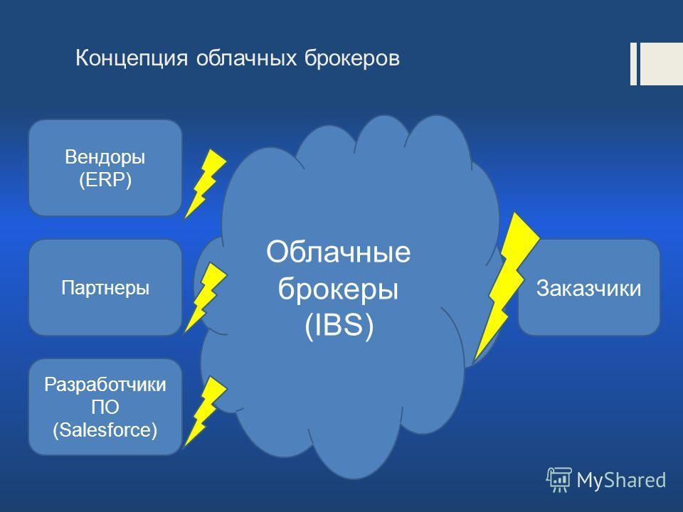 Концепция облачных брокеров Облачные брокеры (IBS) Вендоры (ERP) Заказчики Партнеры Разработчики ПО (Salesforce)
