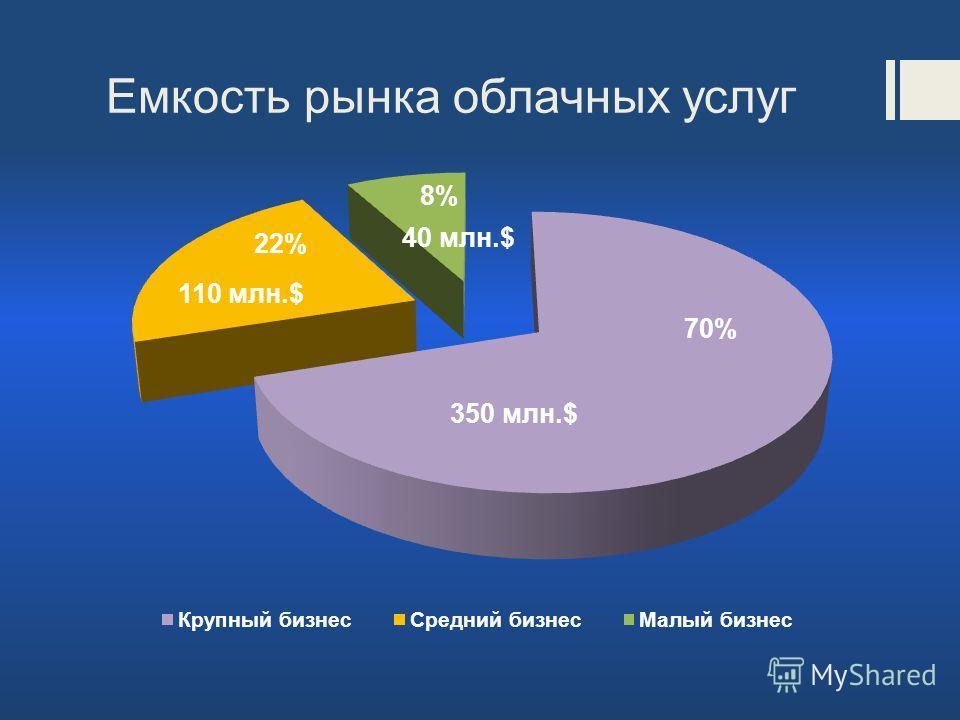 Емкость рынка облачных услуг 350 млн.$ 110 млн.$ 40 млн.$