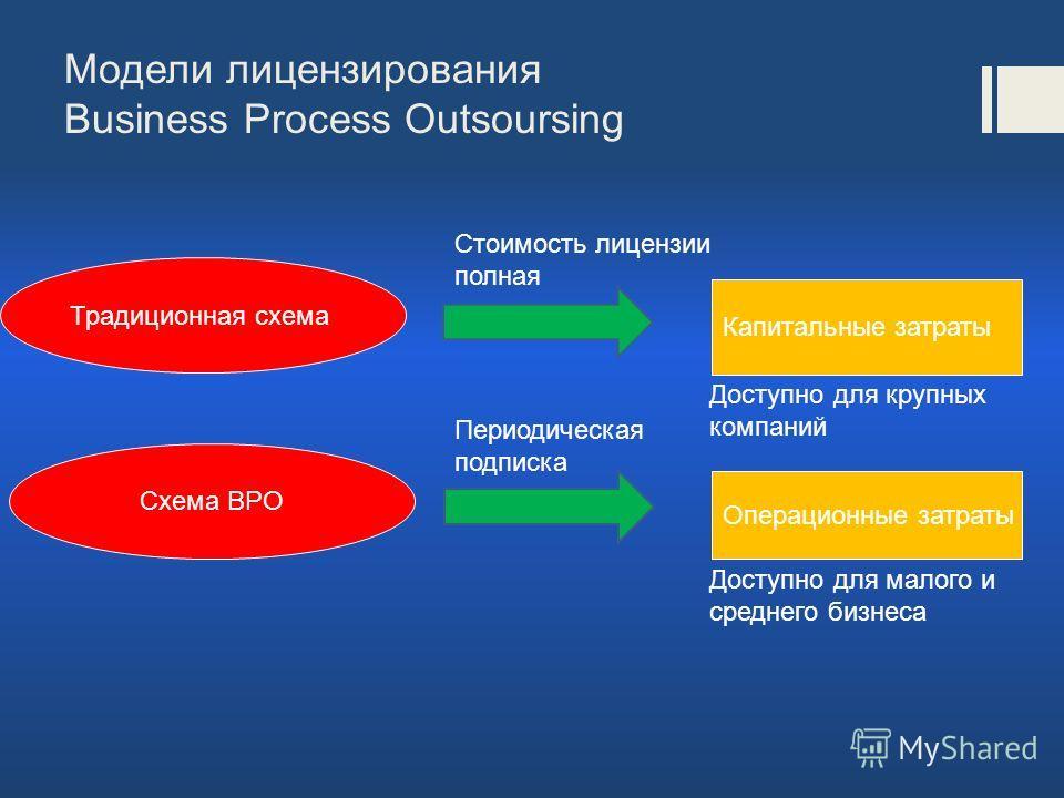 Модели лицензирования Business Process Outsoursing Традиционная схема Схема BPO Стоимость лицензии полная Периодическая подписка Доступно для малого и среднего бизнеса Капитальные затраты Операционные затраты Доступно для крупных компаний