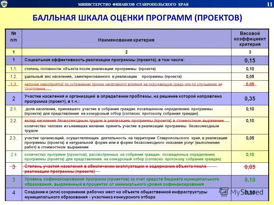 МИНИСТЕРСТВО ФИНАНСОВ СТАВРОПОЛЬСКОГО КРАЯ 11 БАЛЛЬНАЯ ШКАЛА ОЦЕНКИ ПРОГРАММ (ПРОЕКТОВ) п/пНаименование критерия Весовой коэффициент критерия 123 1Социальная эффективность реализации программы (проекта), в том числе: 0,15 1.1. степень готовности объе