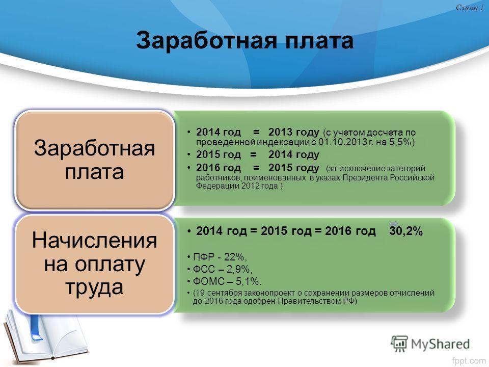 Заработная плата 2014 год = 2013 году (с учетом досчета по проведенной индексации с 01.10.2013 г. на 5,5%) 2015 год = 2014 году 2016 год = 2015 году (за исключение категорий работников, поименованных в указах Президента Российской Федерации 2012 года