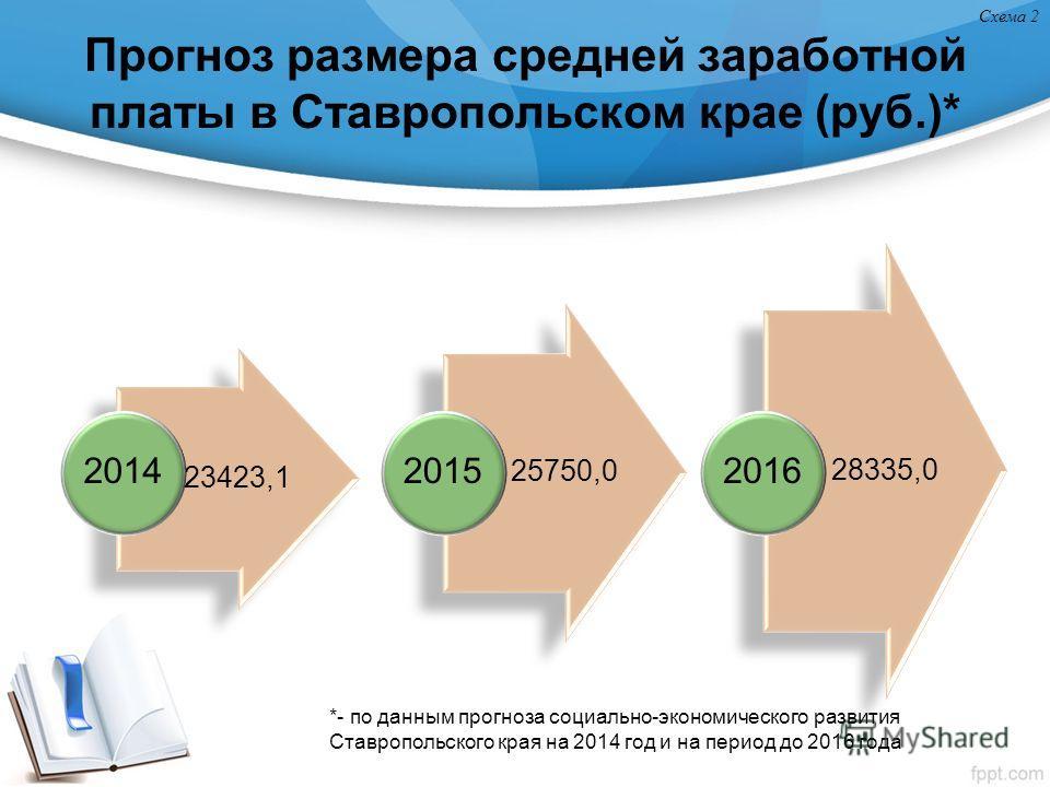 Прогноз размера средней заработной платы в Ставропольском крае (руб.)* 23423,1 2014 25750,0 2015 28335,0 2016 Схема 2 *- по данным прогноза социально-экономического развития Ставропольского края на 2014 год и на период до 2016 года