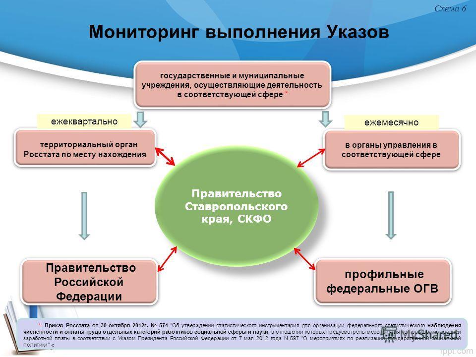 Мониторинг выполнения Указов Схема 6 *- Приказ Росстата от 30 октября 2012г. 574