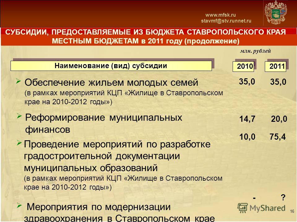 Схема 13 www.mfsk.ru stavmf@stv.runnet.ru СУБСИДИИ, ПРЕДОСТАВЛЯЕМЫЕ ИЗ БЮДЖЕТА СТАВРОПОЛЬСКОГО КРАЯ МЕСТНЫМ БЮДЖЕТАМ в 2011 году (продолжение) млн. рублей 16 2010 2011 Наименование (вид) субсидии Обеспечение жильем молодых семей (в рамках мероприятий