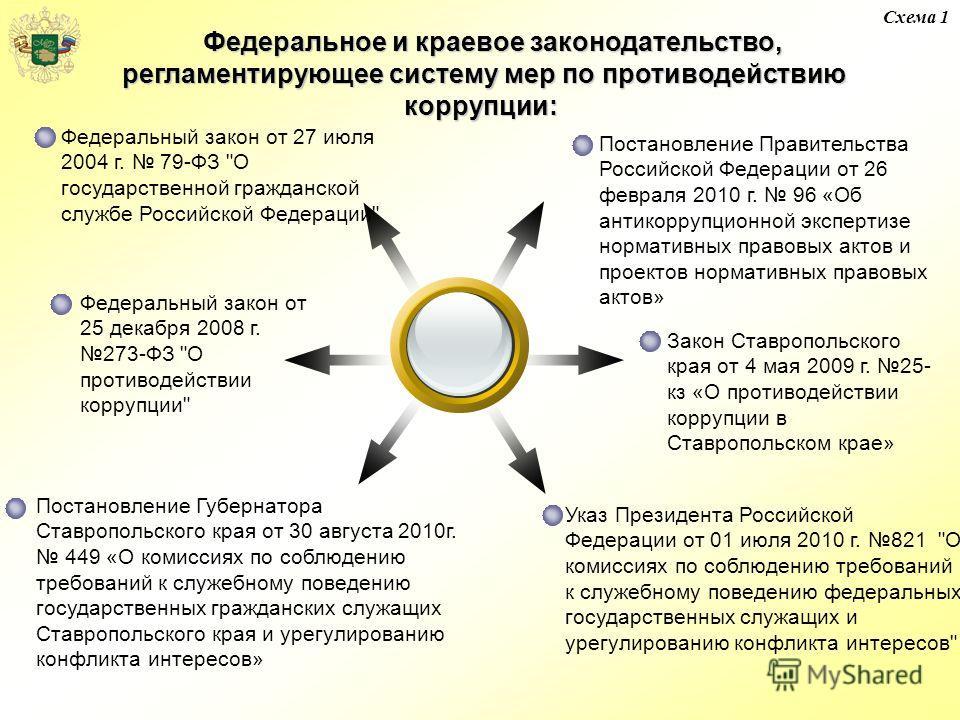Федеральный закон от 25 декабря 2008 г. 273-ФЗ