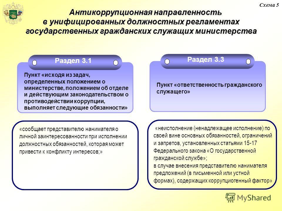 Схема 5 Антикоррупционная