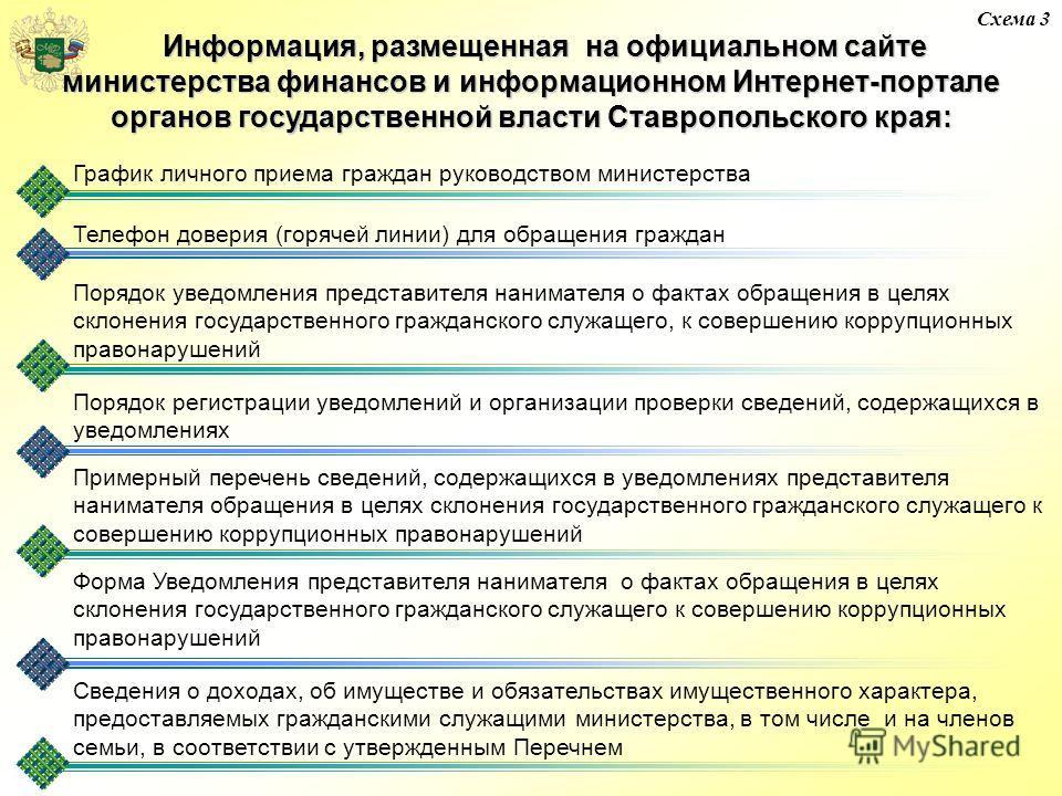 Схема 3 Информация, размещенная на официальном сайте Информация, размещенная на официальном сайте министерства финансов и информационном Интернет-портале органов государственной власти Ставропольского края: График личного приема граждан руководством