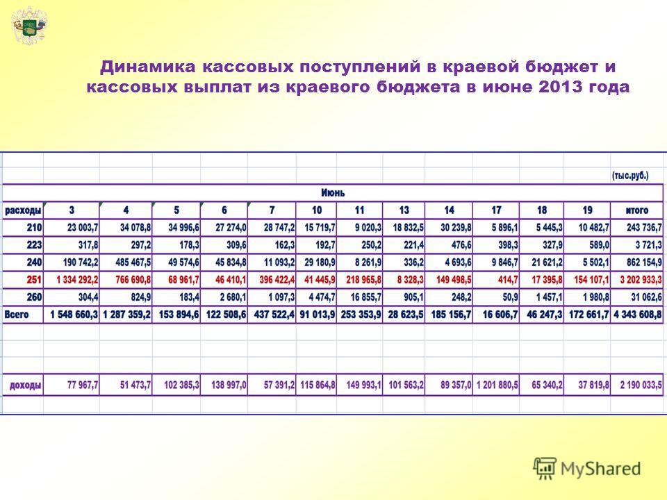 Динамика кассовых поступлений в краевой бюджет и кассовых выплат из краевого бюджета в июне 2013 года