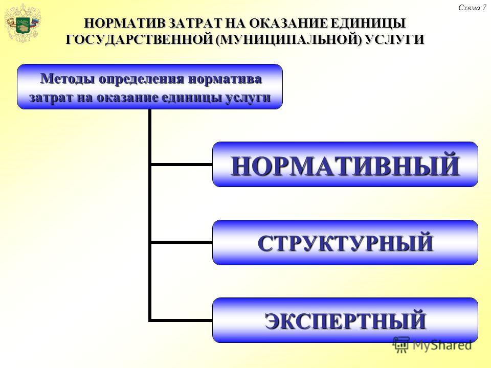 НОРМАТИВ ЗАТРАТ НА ОКАЗАНИЕ ЕДИНИЦЫ ГОСУДАРСТВЕННОЙ (МУНИЦИПАЛЬНОЙ) УСЛУГИ Схема 7 Методы определения норматива затрат на оказание единицы услуги НОРМАТИВНЫЙ СТРУКТУРНЫЙ ЭКСПЕРТНЫЙ