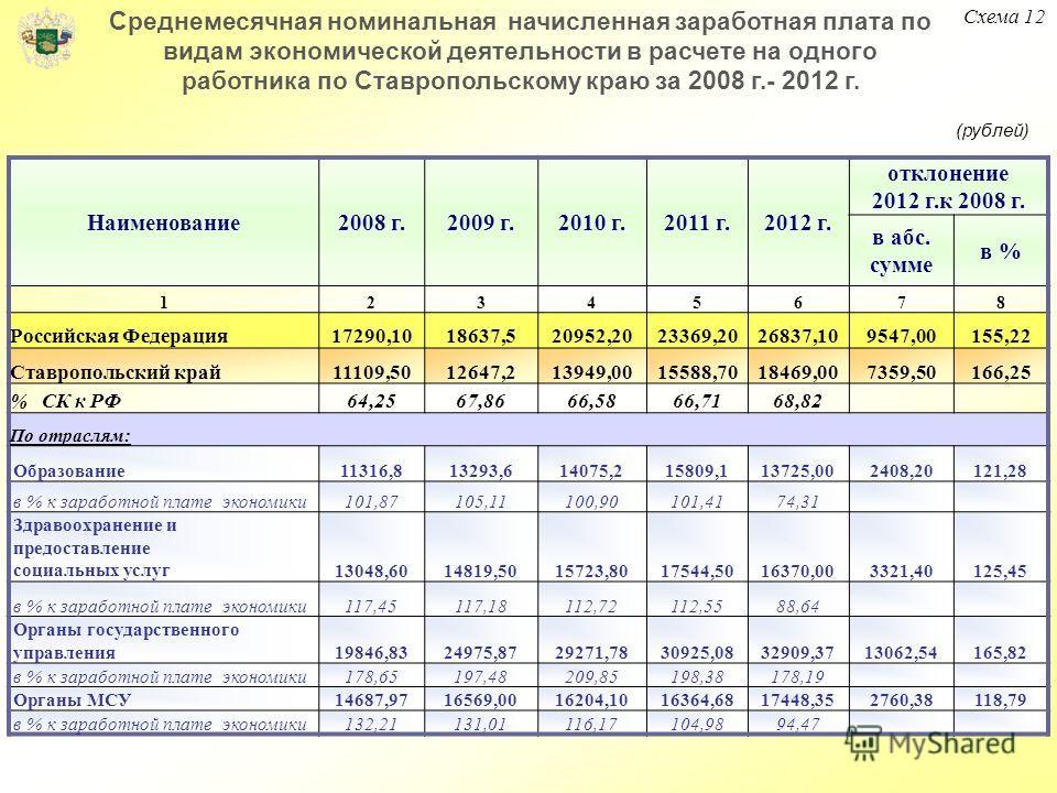 Наименование2008 г.2009 г.2010 г.2011 г.2012 г. отклонение 2012 г.к 2008 г. в абс. сумме в % 12345678 Российская Федерация17290,1018637,520952,2023369,2026837,109547,00155,22 Ставропольский край11109,5012647,213949,0015588,7018469,007359,50166,25 % С