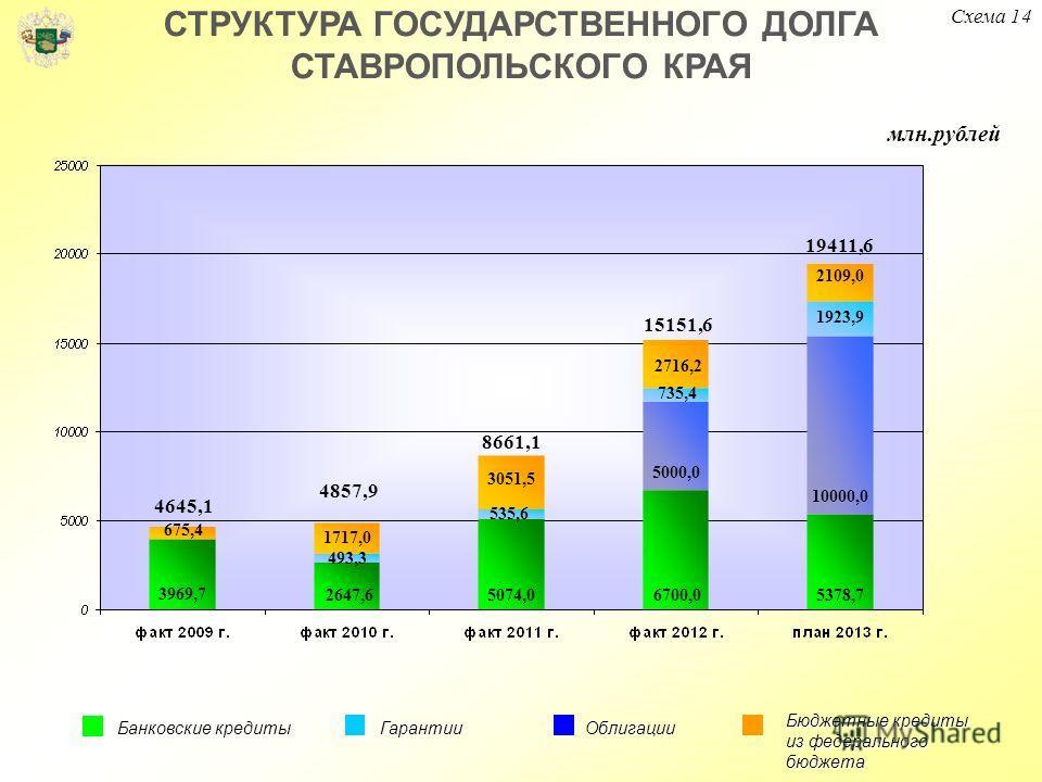 СТРУКТУРА ГОСУДАРСТВЕННОГО ДОЛГА СТАВРОПОЛЬСКОГО КРАЯ Банковские кредиты Гарантии Бюджетные кредиты из федерального бюджета Облигации 5074,0 3051,5 6700,0 535,6 735,4 2716,2 5000,0 млн.рублей 8661,1 15151,6 4857,9 4645,1 19411,6 5378,7 1923,9 10000,0