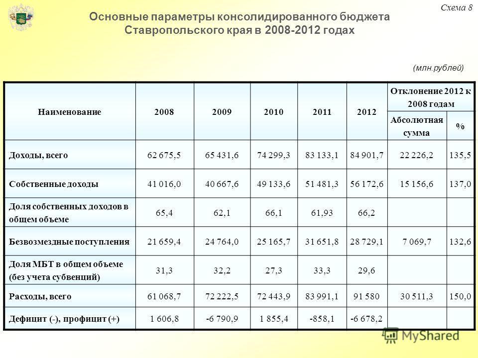 Основные параметры консолидированного бюджета Ставропольского края в 2008-2012 годах Наименование20082009201020112012 Отклонение 2012 к 2008 годам Абсолютная сумма % Доходы, всего62 675,565 431,674 299,383 133,184 901,722 226,2135,5 Собственные доход