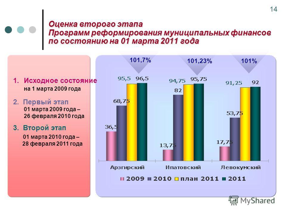 Оценка второго этапа Программ реформирования муниципальных финансов по состоянию на 01 марта 2011 года 14 1.Исходное состояние на 1 марта 2009 года 2. Первый этап 01 марта 2009 года – 26 февраля 2010 года 3. Второй этап 01 марта 2010 года – 28 феврал
