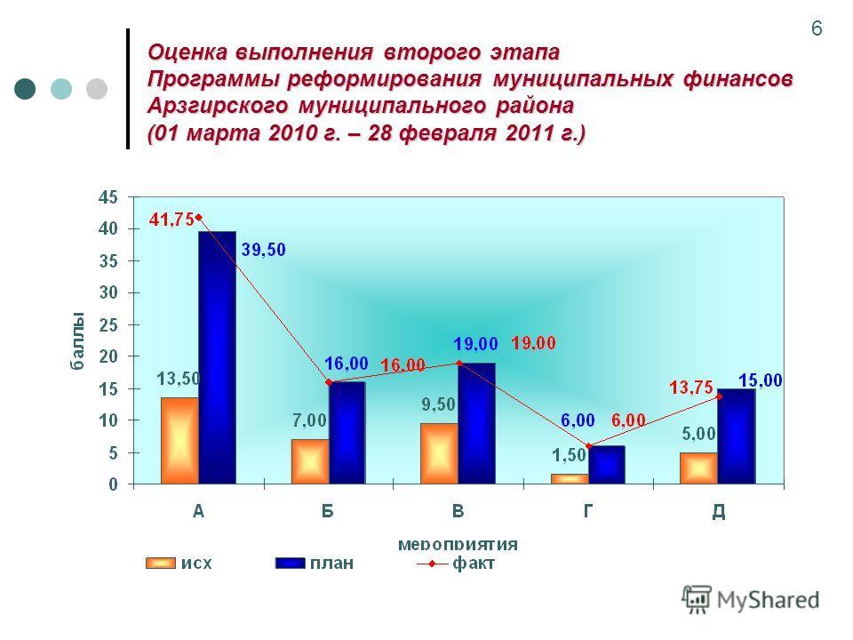 Оценка выполнения второго этапа Программы реформирования муниципальных финансов Арзгирского муниципального района (01 марта 2010 г. – 28 февраля 2011 г.) 6
