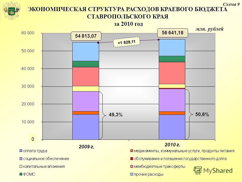 ЭКОНОМИЧЕСКАЯ СТРУКТУРА РАСХОДОВ КРАЕВОГО БЮДЖЕТА СТАВРОПОЛЬСКОГО КРАЯ за 2010 год млн. рублей 54 813,07 +1 828,11 56 641,18 49,3% 50,6% 0 Схема 9 2009 г. 2010 г.