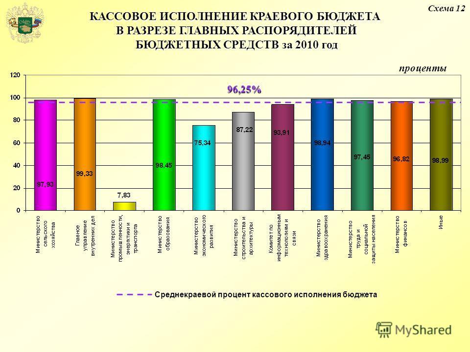 Среднекраевой процент кассового исполнения бюджета КАССОВОЕ ИСПОЛНЕНИЕ КРАЕВОГО БЮДЖЕТА В РАЗРЕЗЕ ГЛАВНЫХ РАСПОРЯДИТЕЛЕЙ БЮДЖЕТНЫХ СРЕДСТВ за 2010 год 96,25% проценты Схема 12