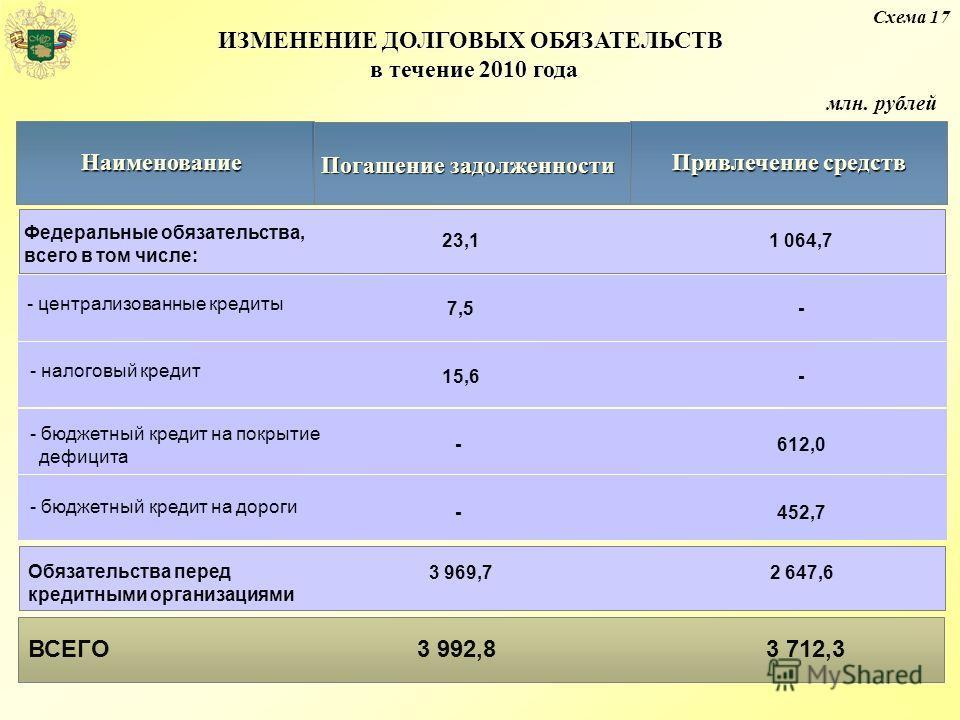 Схема 17 млн. рублей ИЗМЕНЕНИЕ ДОЛГОВЫХ ОБЯЗАТЕЛЬСТВ в течение 2010 года Погашение задолженности Привлечение средств Наименование Федеральные обязательства, всего в том числе: - централизованные кредиты - налоговый кредит - бюджетный кредит на покрыт