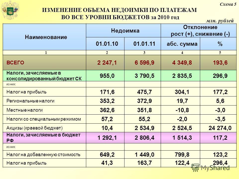 Наименование Недоимка Отклонение рост (+), снижение (-) 01.01.1001.01.11абс. сумма% 12345 ВСЕГО 2 247,16 596,94 349,8193,6 Налоги, зачисляемые в консолидированный бюджет СК 955,03 790,52 835,5296,9 из них: Налог на прибыль 171,6475,7304,1177,2 Регион