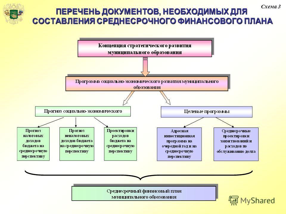 ПЕРЕЧЕНЬ ДОКУМЕНТОВ, НЕОБХОДИМЫХ ДЛЯ СОСТАВЛЕНИЯ СРЕДНЕСРОЧНОГО ФИНАНСОВОГО ПЛАНА Схема 3
