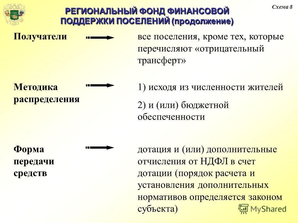 Схема 8 Получателивсе поселения, кроме тех, которые перечисляют «отрицательный трансферт» Методика распределения 1) исходя из численности жителей 2) и (или) бюджетной обеспеченности Форма передачи средств дотация и (или) дополнительные отчисления от