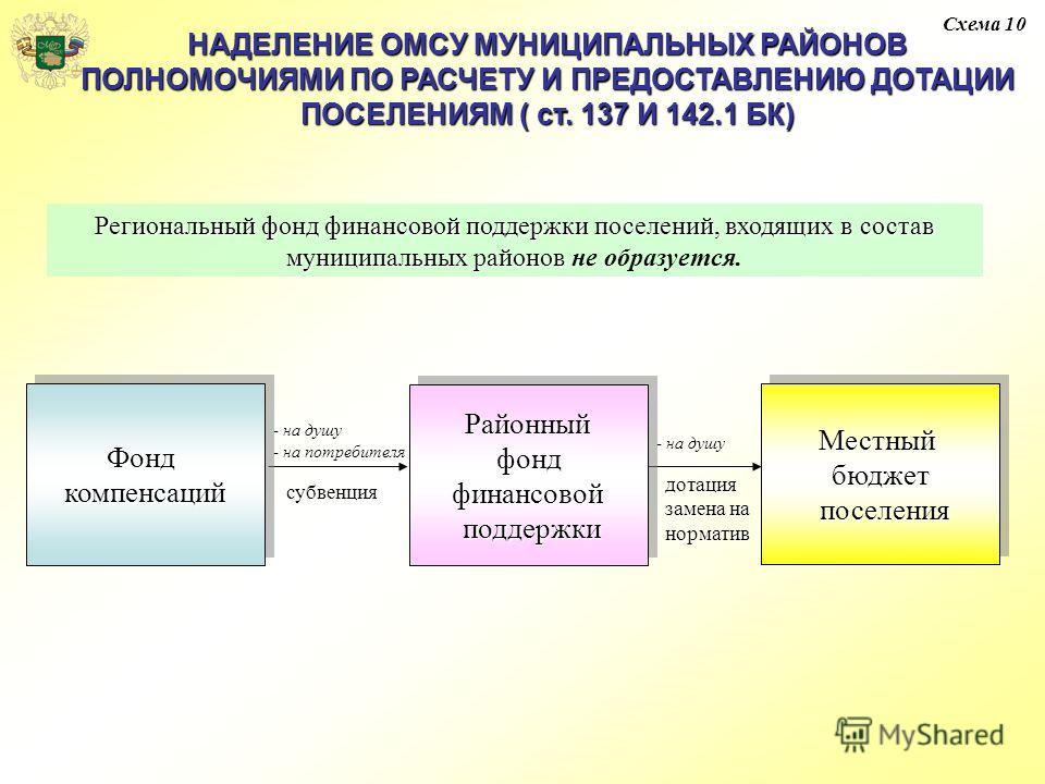 Схема 10 НАДЕЛЕНИЕ ОМСУ МУНИЦИПАЛЬНЫХ РАЙОНОВ ПОЛНОМОЧИЯМИ ПО РАСЧЕТУ И ПРЕДОСТАВЛЕНИЮ ДОТАЦИИ ПОСЕЛЕНИЯМ ( ст. 137 И 142.1 БК) Региональный фонд финансовой поддержки поселений, входящих в состав муниципальных районов Региональный фонд финансовой под