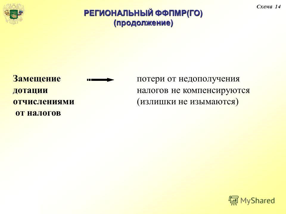 Замещение дотации отчислениями от налогов потери от недополучения налогов не компенсируются (излишки не изымаются) РЕГИОНАЛЬНЫЙ ФФПМР(ГО) (продолжение) Схема 14