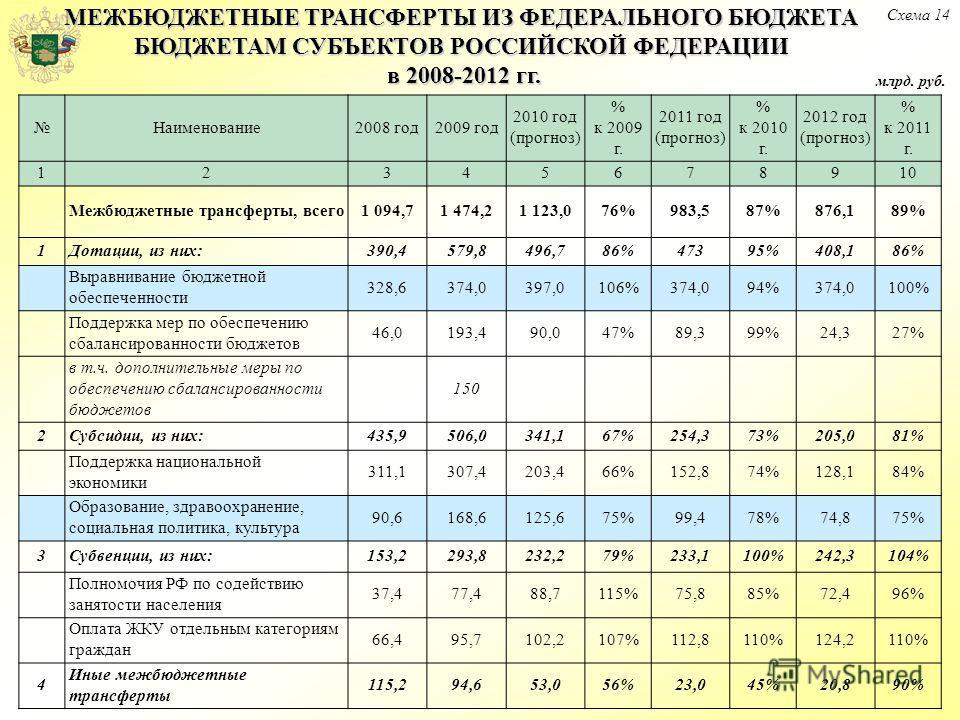 Схема 14 Наименование2008 год2009 год 2010 год (прогноз) % к 2009 г. 2011 год (прогноз) % к 2010 г. 2012 год (прогноз) % к 2011 г. 12345678910 Межбюджетные трансферты, всего1 094,71 474,21 123,076%983,587%876,189% 1Дотации, из них:390,4579,8496,786%4