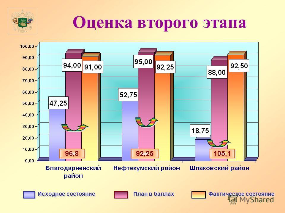 Оценка второго этапа Исходное состояние План в баллах Фактическое состояние 96,8 92,25 105,1