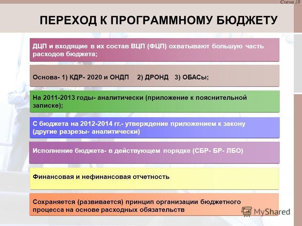 ПЕРЕХОД К ПРОГРАММНОМУ БЮДЖЕТУ Схема 10 ДЦП и входящие в их состав ВЦП (ФЦП) охватывают большую часть расходов бюджета; Основа- 1) КДР- 2020 и ОНДП 2) ДРОНД 3) ОБАСы; На 2011-2013 годы- аналитически (приложение к пояснительной записке); C бюджета на
