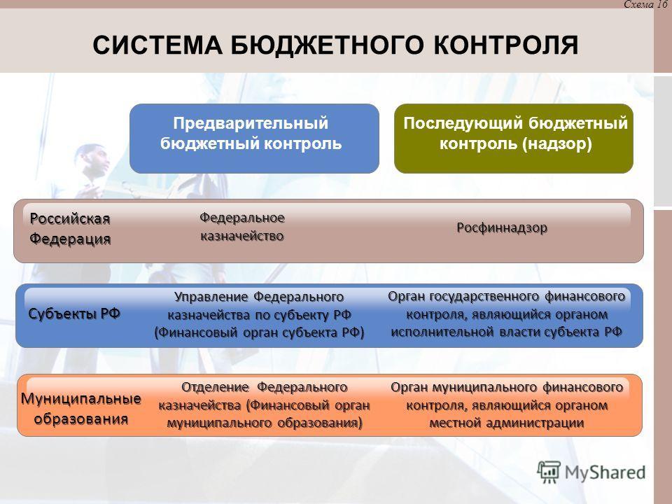 СИСТЕМА БЮДЖЕТНОГО КОНТРОЛЯ Российская Федерация Предварительный бюджетный контроль Последующий бюджетный контроль (надзор) Федеральное казначейство Росфиннадзор Субъекты РФ Управление Федерального казначейства по субъекту РФ (Финансовый орган субъек