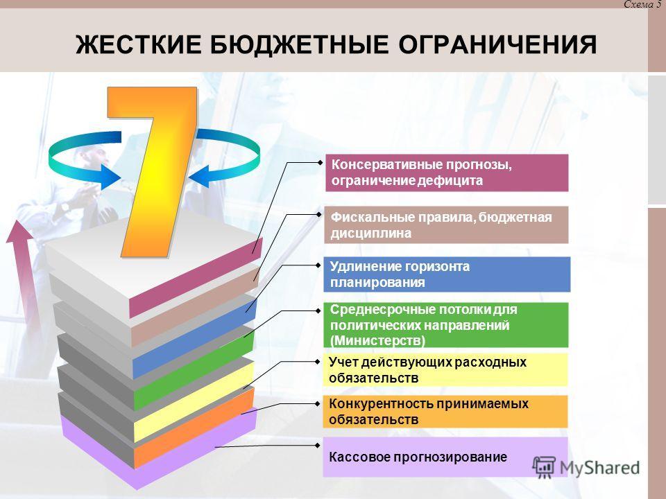 ЖЕСТКИЕ БЮДЖЕТНЫЕ ОГРАНИЧЕНИЯ Консервативные прогнозы, ограничение дефицита Фискальные правила, бюджетная дисциплина Среднесрочные потолки для политических направлений (Министерств) Удлинение горизонта планирования Схема 5 Учет действующих расходных