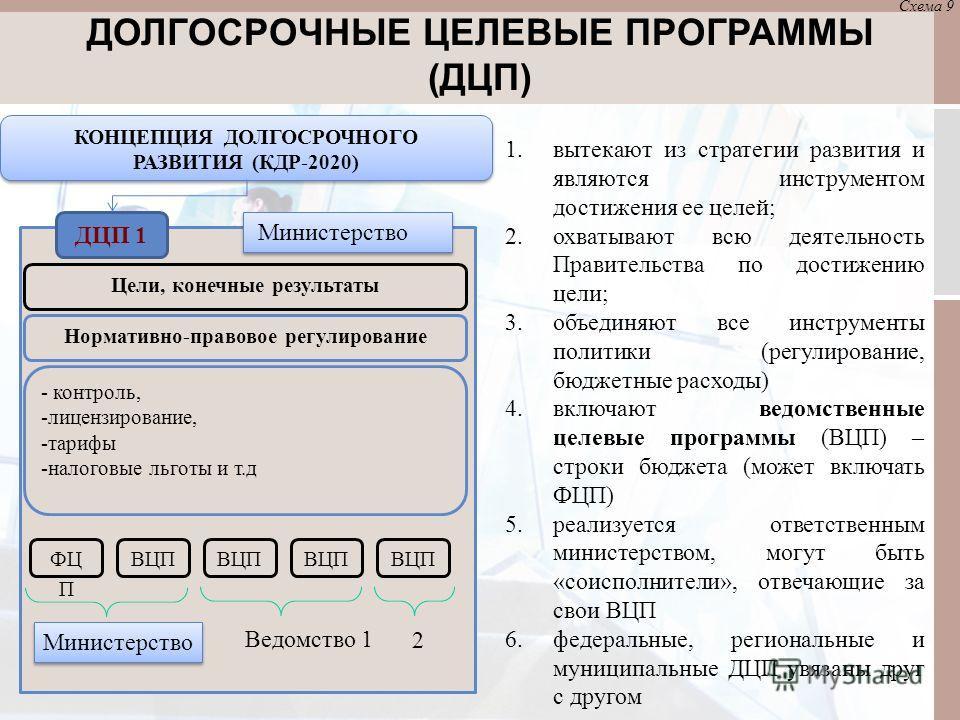 КОНЦЕПЦИЯ ДОЛГОСРОЧНОГО РАЗВИТИЯ (КДР-2020) ДЦП 1 Нормативно-правовое регулирование - контроль, -лицензирование, -тарифы -налоговые льготы и т.д Цели, конечные результаты ФЦ П ВЦП Ведомство 1 2 Министерство 1.вытекают из стратегии развития и являются