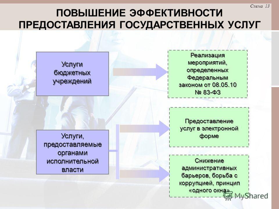 ПОВЫШЕНИЕ ЭФФЕКТИВНОСТИ ПРЕДОСТАВЛЕНИЯ ГОСУДАРСТВЕННЫХ УСЛУГ Схема 13 Услуги бюджетных учреждений Реализация мероприятий, определенных Федеральным законом от 08.05.10 83-ФЗ Предоставление услуг в электронной форме Снижение административных барьеров,