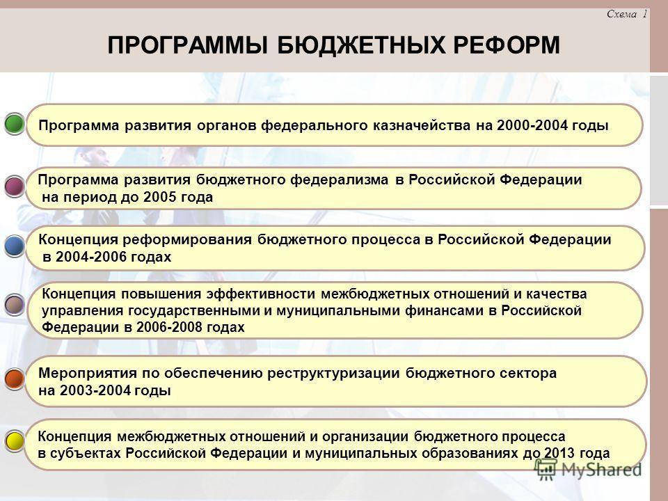 ПРОГРАММЫ БЮДЖЕТНЫХ РЕФОРМ Мероприятия по обеспечению реструктуризации бюджетного сектора на 2003-2004 годы Концепция повышения эффективности межбюджетных отношений и качества управления государственными и муниципальными финансами в Российской Федера