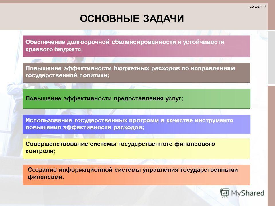 Обеспечение долгосрочной сбалансированности и устойчивости краевого бюджета; Повышение эффективности бюджетных расходов по направлениям государственной политики; Повышение эффективности предоставления услуг; Использование государственных программ в к