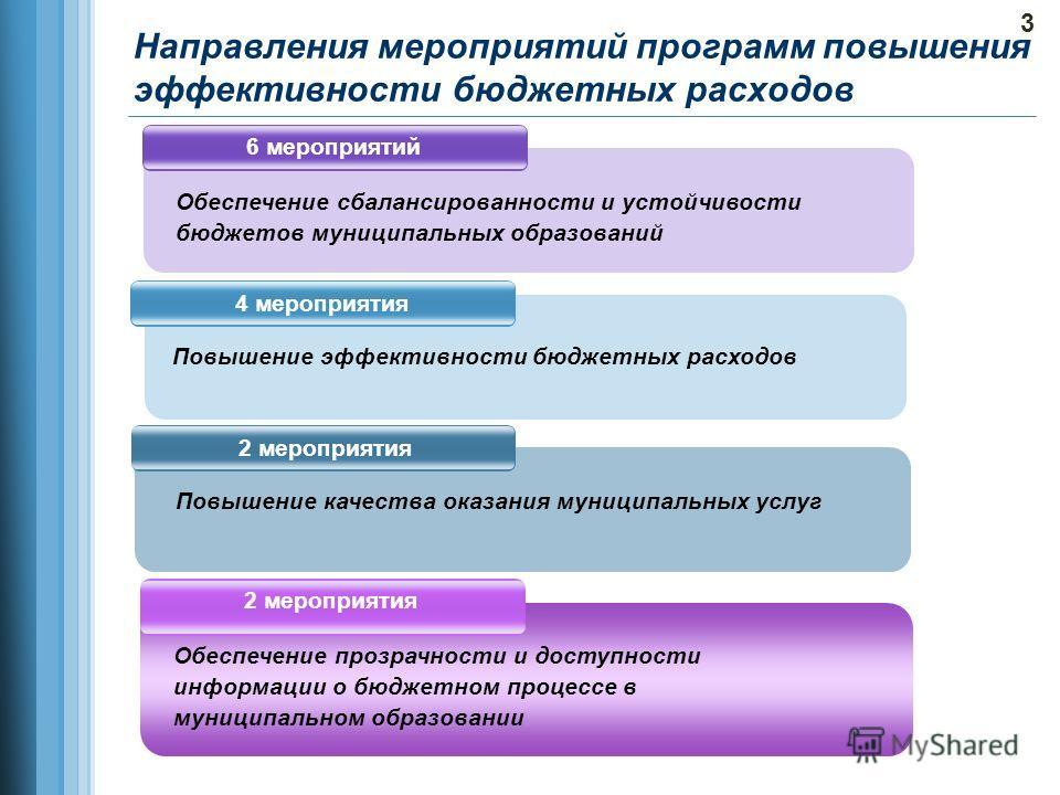 Направления мероприятий программ повышения эффективности бюджетных расходов 6 мероприятий Обеспечение сбалансированности и устойчивости бюджетов муниципальных образований 2 мероприятия Повышение качества оказания муниципальных услуг 4 мероприятия Пов